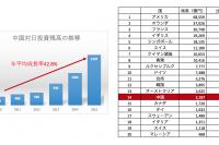 new_171030120739-中国対日投資トレンド