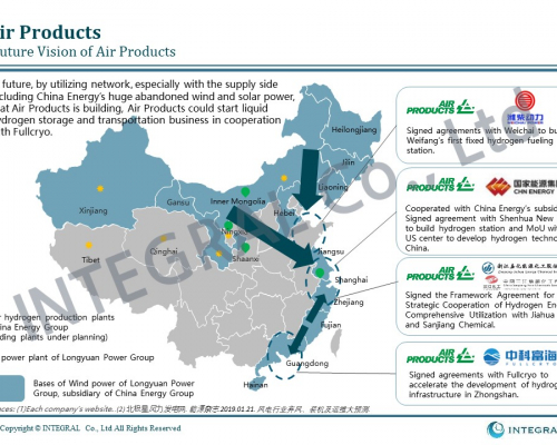 20191127 International Hydrogen Suppliers in China 2